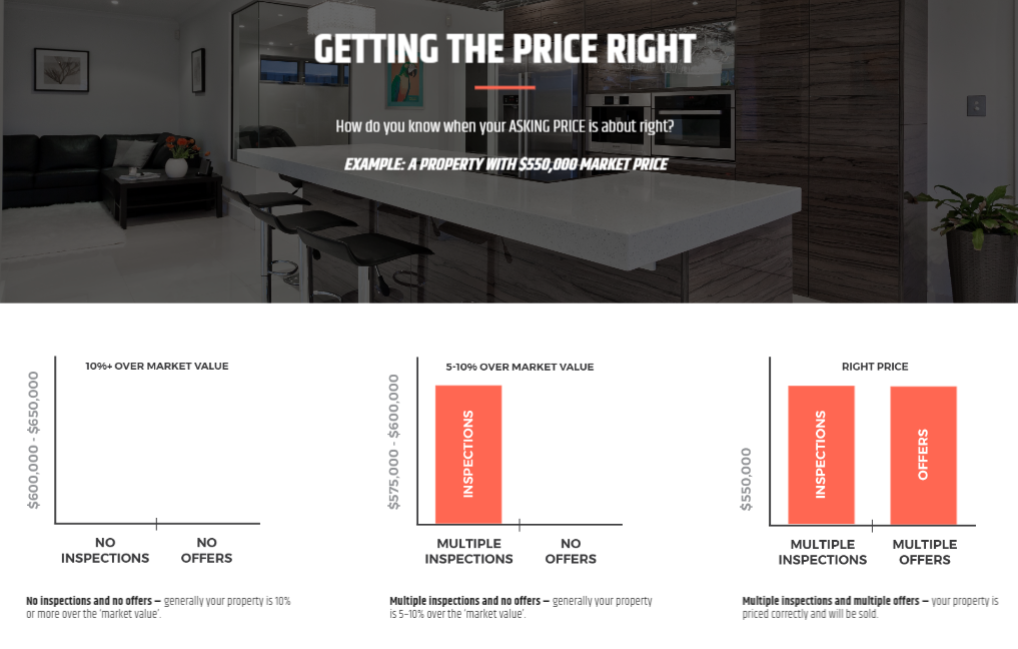 An example of pricing variations for a property