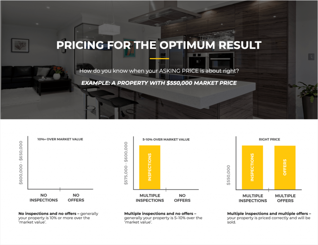 An example of an informative listing presentation script on pricing.